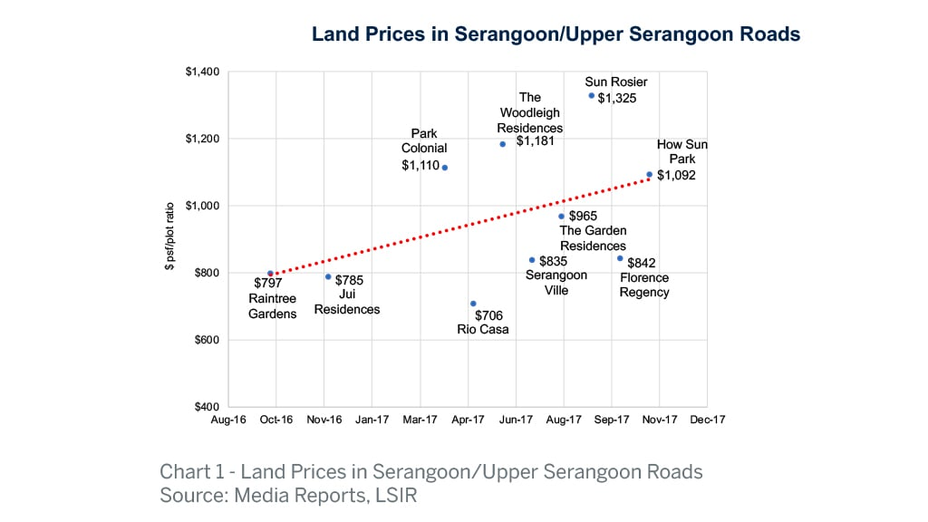 En Bloc Potential Sales in Singapore | List Sotheby's International Realty